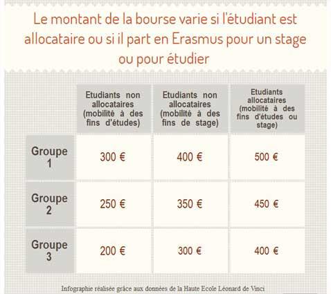 Erasmus-plus-montant-bourse-(lesoir.be)