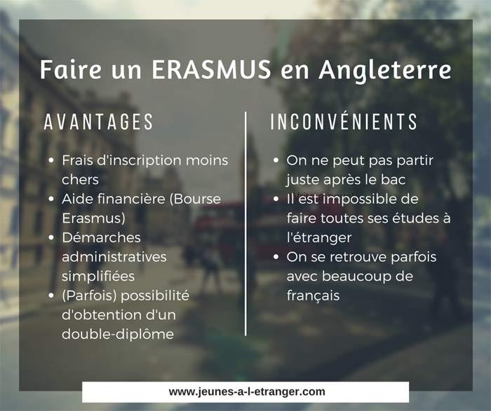 Erasmus en Angleterre : avantages et inconvénients